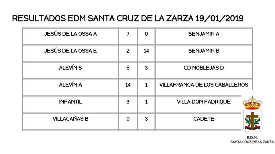 esultados EDM Santa Cruz de la Zarza a 19/01/2019